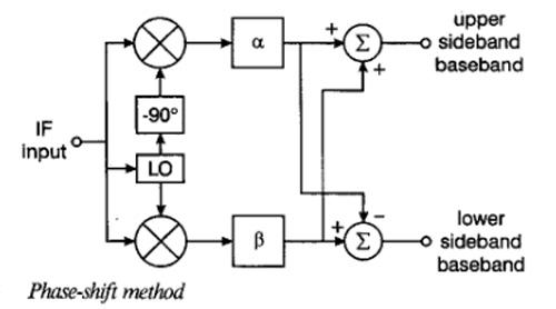 SSB demodulation using phasing method